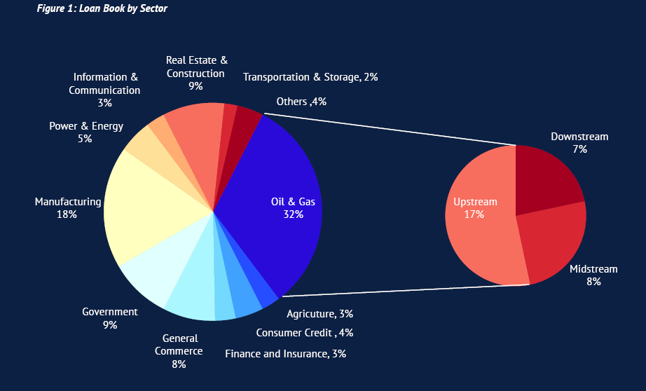 Loan Book by Sector