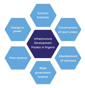 Identified challenges with Partnerships with the government